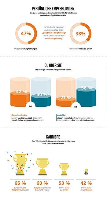 Azubi-Recruiting Trends 2016 Infografik - Azubi-Bewerber mögen es persönlich