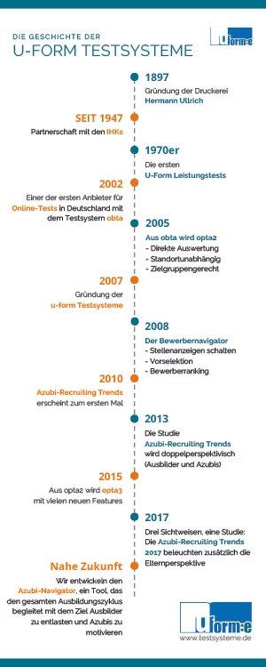 10 Jahre u-form - Die Geschichte der u-form Testsysteme